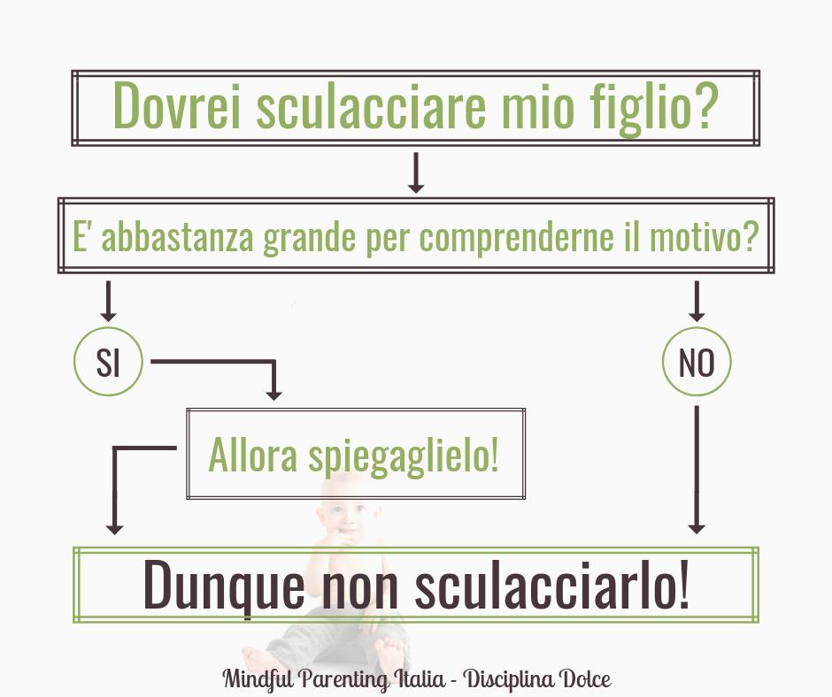 mindful parenting_dovrei sculacciare