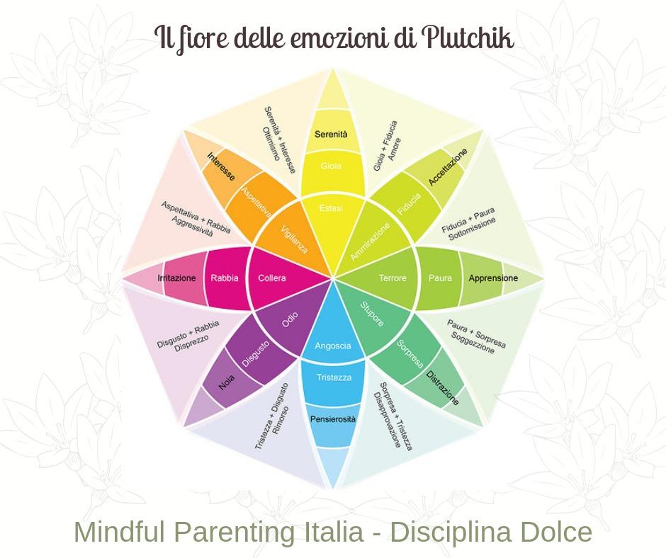 mindful parenting_il fiore delle emozioni